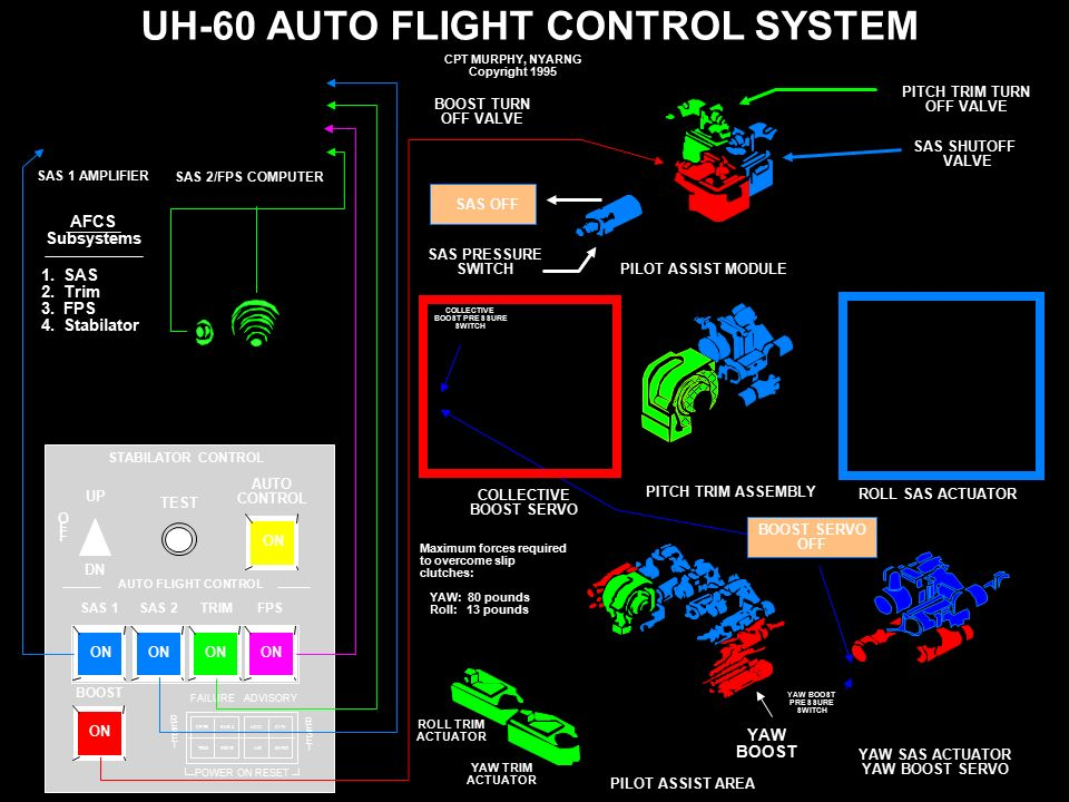 Uh Auto Flight Control System