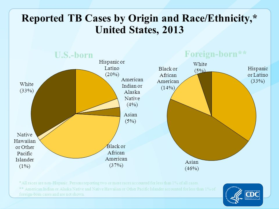 Reported TB Cases by Origin and Race/Ethnicity,* United States, 2013