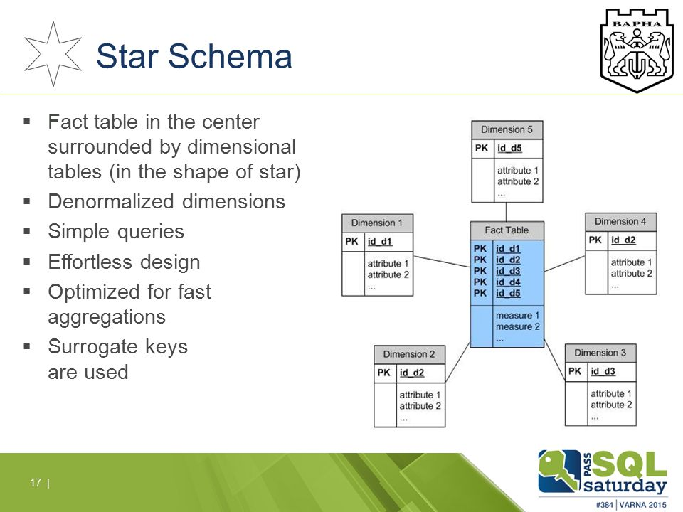 SQL Server as a Data Warehousing Platform - ppt download