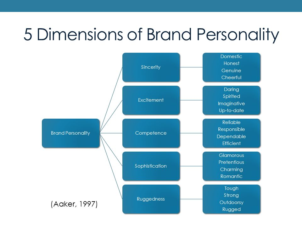 gender dimension of brand personality Determination of brand personality dimensions gender, ethnic origin and brand of laptop they 43 determination of brand personality dimension.