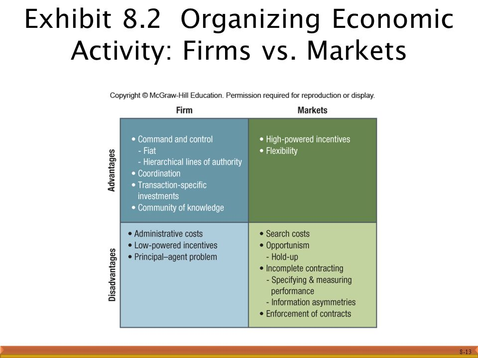 managerial economics firm vs market Business strategy and managerial economics is an interdisciplinary field of study of economics that  on a firm note  on the month,   managerial economics or.