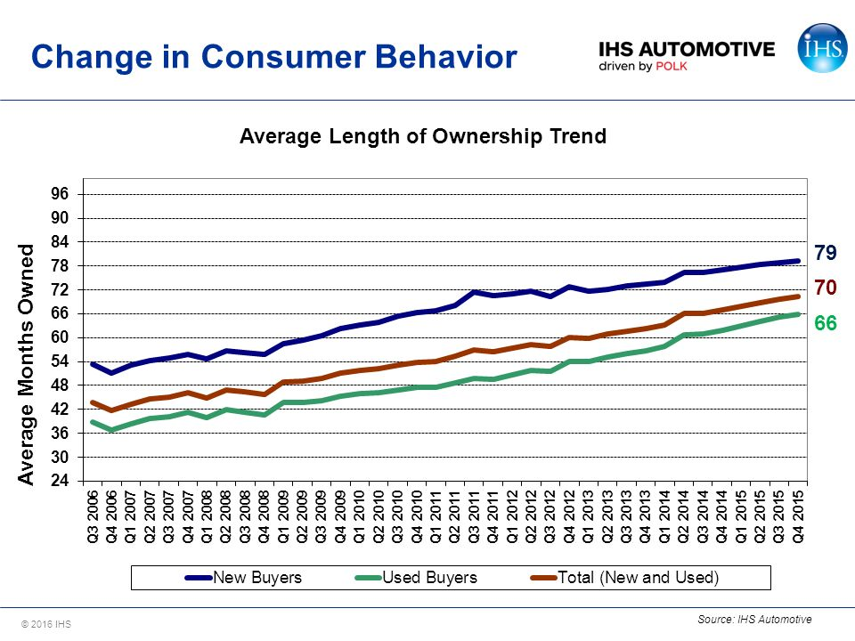 consumer behavior after a recession Effect of recession on consumer buying behavior  the effect of recession on consumer buying behavior  variable ie recession) after.