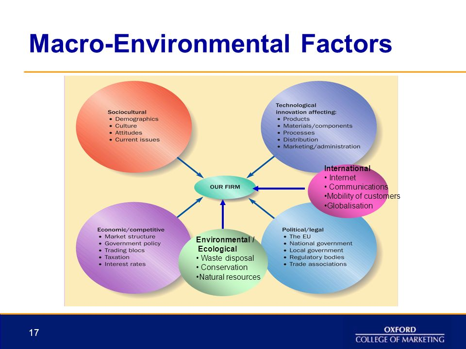 impact of the internet on the macro environment Effects from some of the market's key factors influencing the macro environment include the following: gross domestic product gdp is a measure of a country's output and production of goods and .