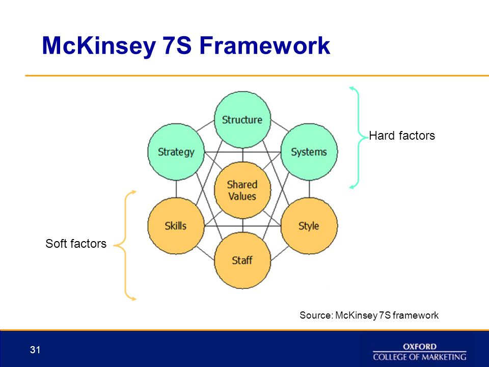 mckinsey 7s framework The mckinsey 7 s framework or model for strategic fit was developed over thirty years ago by strategy consultants mckinsey - created at .