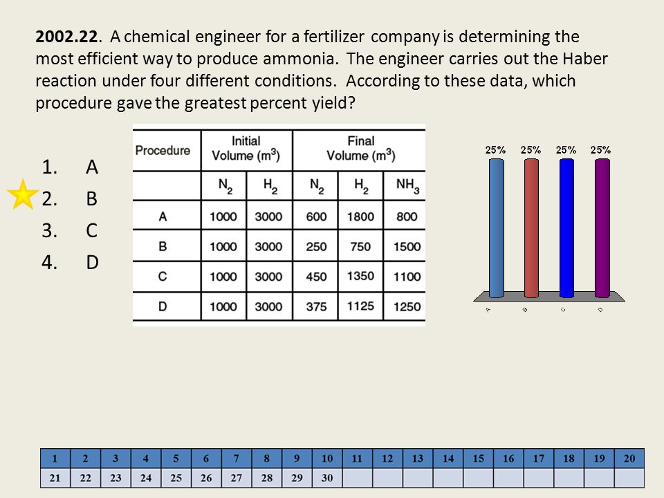 2002.22. A chemical engineer for a fertilizer company is determining the most efficient way to produce ammonia. The engineer carries out the Haber reaction under four different conditions. According to these data, which procedure gave the greatest percent yield