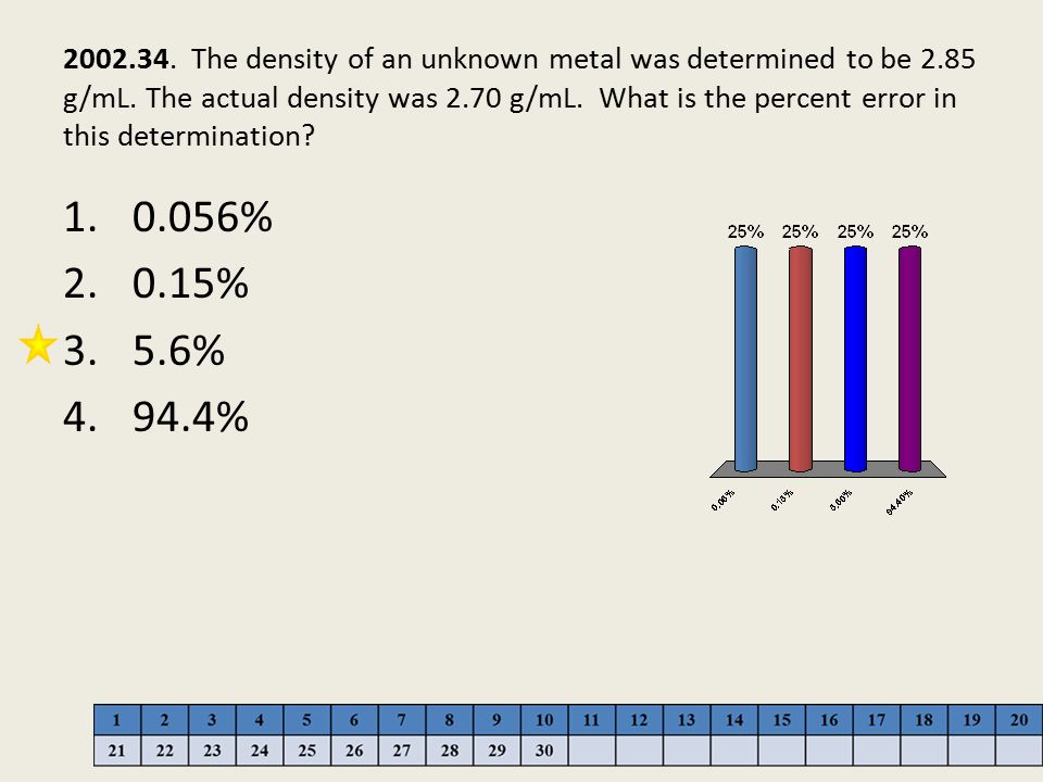 2002. 34. The density of an unknown metal was determined to be 2