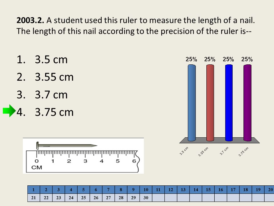 2003. 2. A student used this ruler to measure the length of a nail