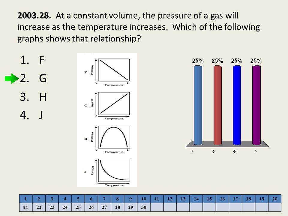 2003.28. At a constant volume, the pressure of a gas will increase as the temperature increases. Which of the following graphs shows that relationship