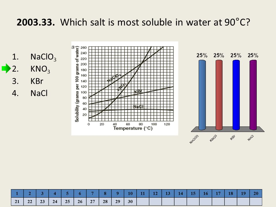 2003.33. Which salt is most soluble in water at 90°C