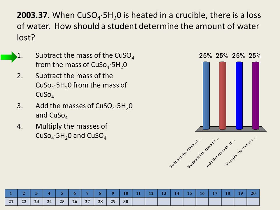 2003.37. When CuSO4·5H20 is heated in a crucible, there is a loss of water. How should a student determine the amount of water lost