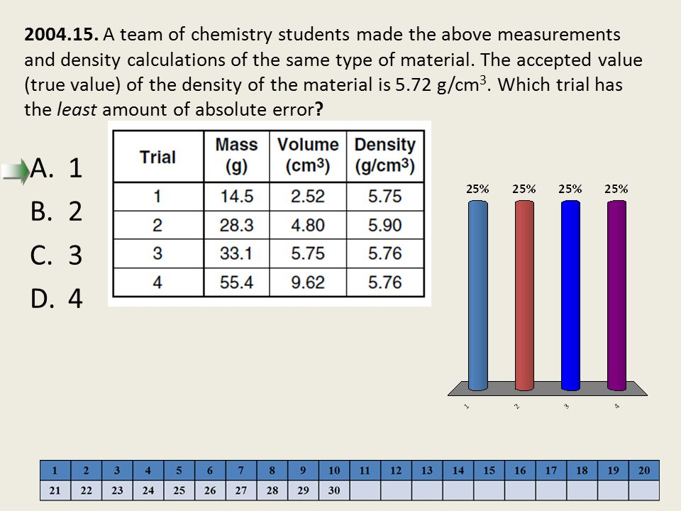 2004.15. A team of chemistry students made the above measurements and density calculations of the same type of material. The accepted value (true value) of the density of the material is 5.72 g/cm3. Which trial has the least amount of absolute error