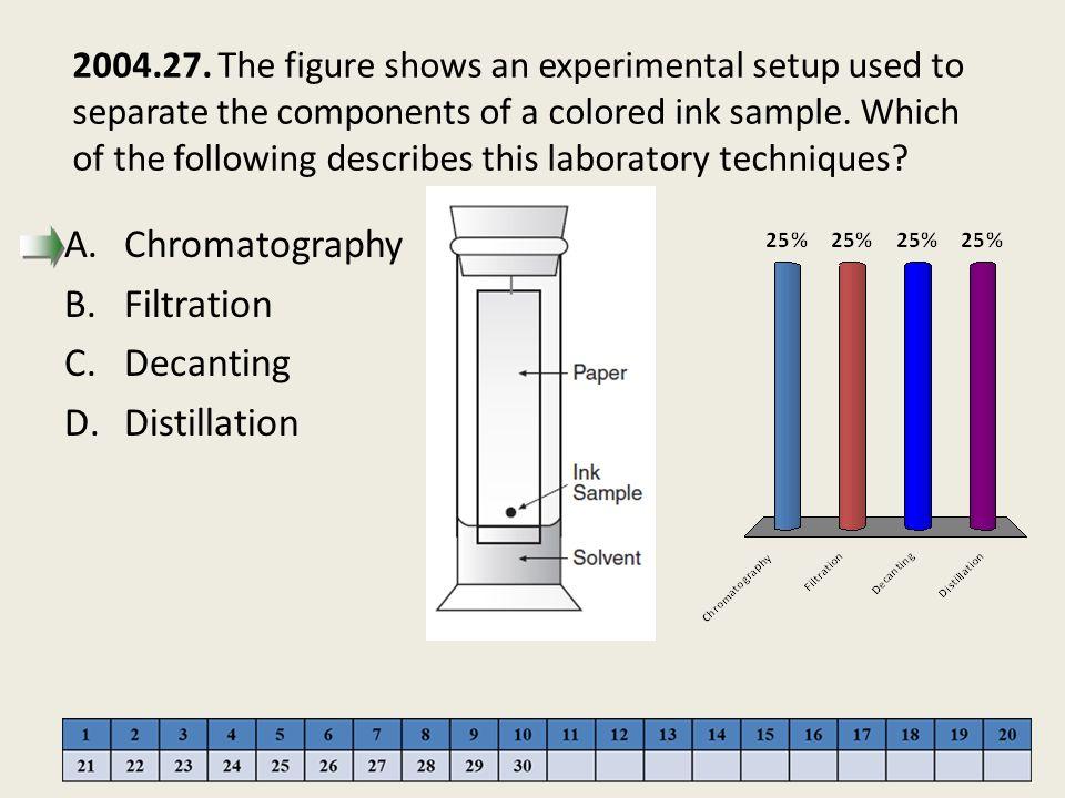 Chromatography Filtration Decanting Distillation