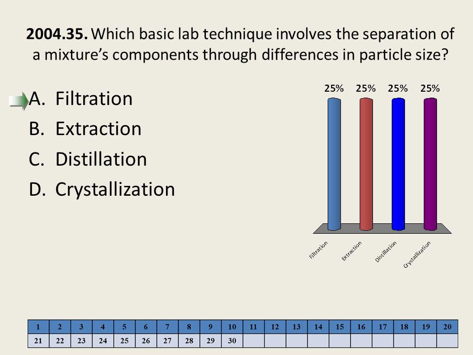 Filtration Extraction Distillation Crystallization