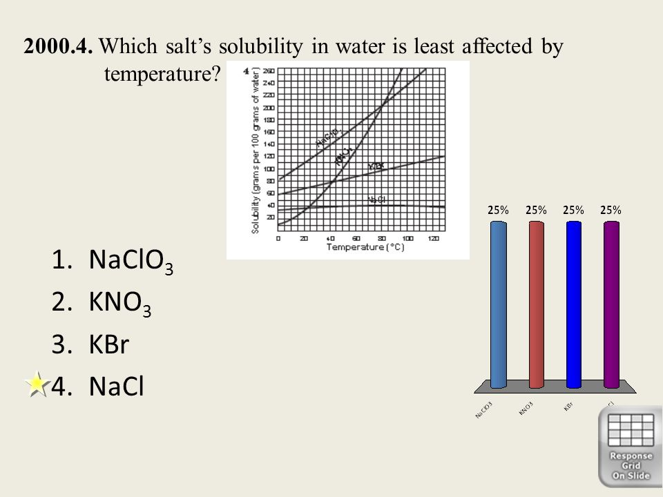 2000.4. Which salt's solubility in water is least affected by temperature