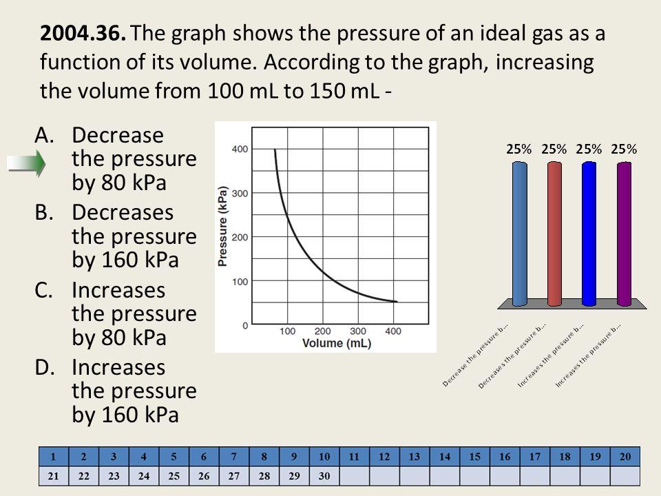 Decrease the pressure by 80 kPa Decreases the pressure by 160 kPa