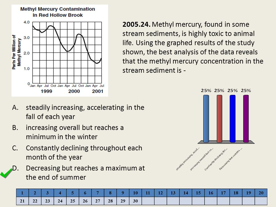2005.24. Methyl mercury, found in some stream sediments, is highly toxic to animal life. Using the graphed results of the study shown, the best analysis of the data reveals that the methyl mercury concentration in the stream sediment is -