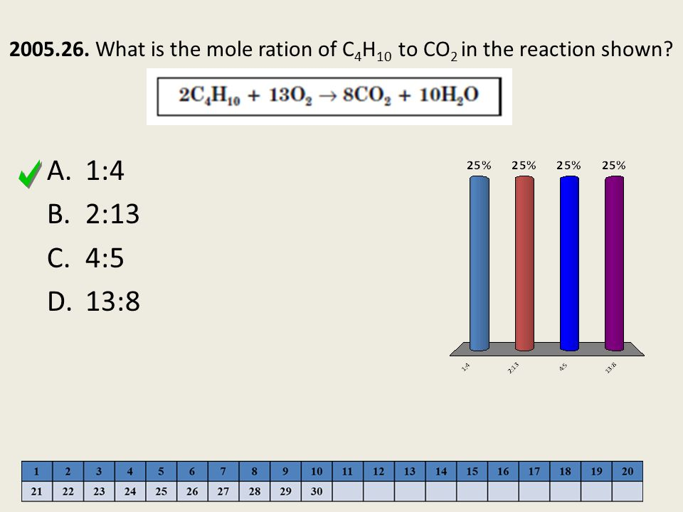 2005.26. What is the mole ration of C4H10 to CO2 in the reaction shown
