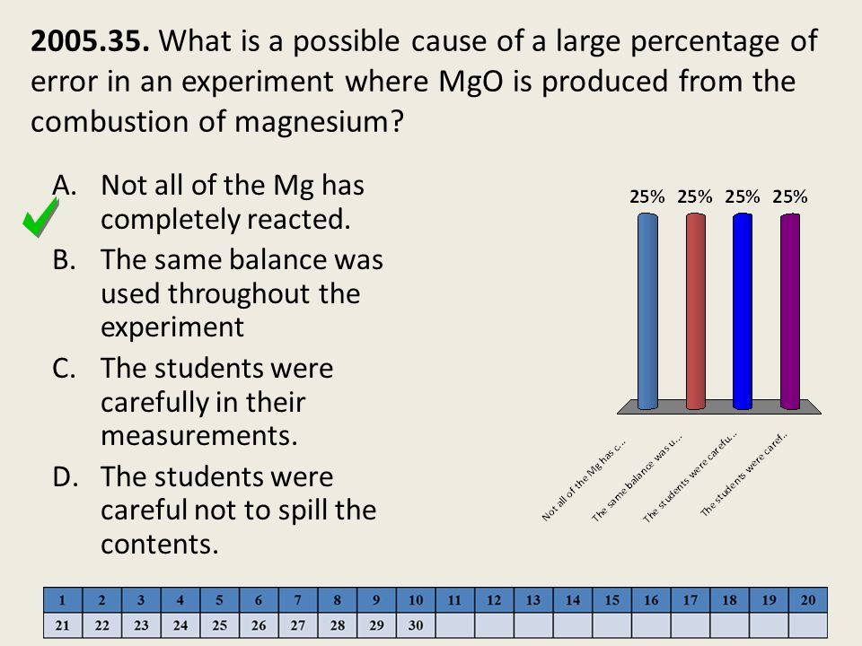 2005.35. What is a possible cause of a large percentage of error in an experiment where MgO is produced from the combustion of magnesium