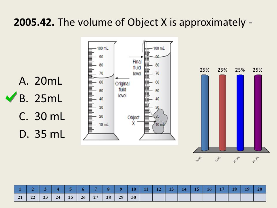 2005.42. The volume of Object X is approximately -