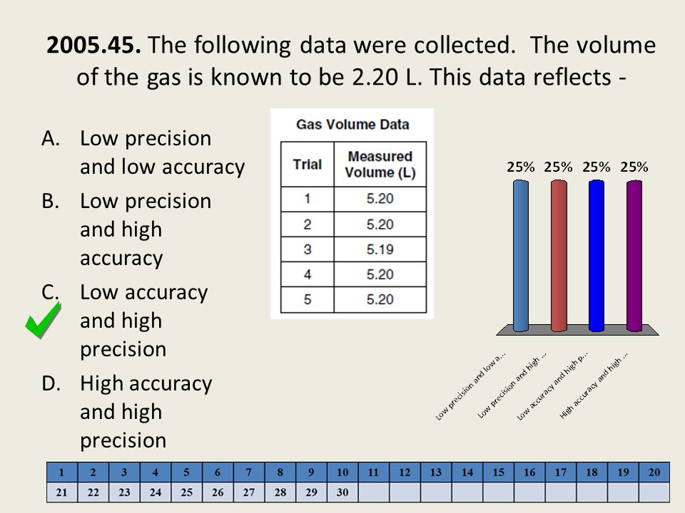 2005. 45. The following data were collected