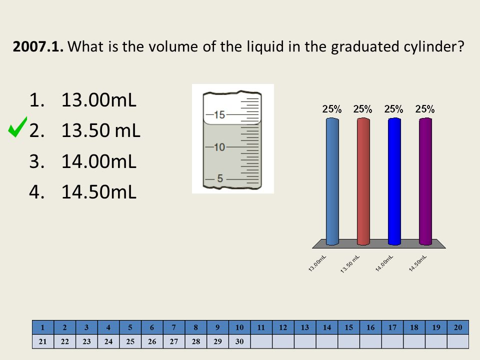 2007.1. What is the volume of the liquid in the graduated cylinder