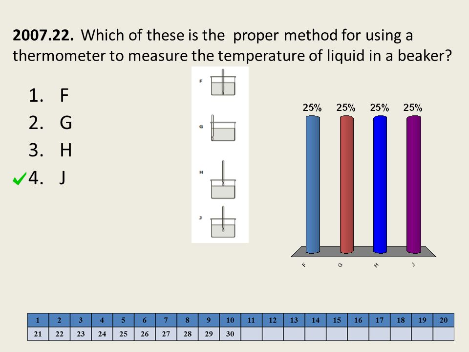 2007.22. Which of these is the proper method for using a thermometer to measure the temperature of liquid in a beaker