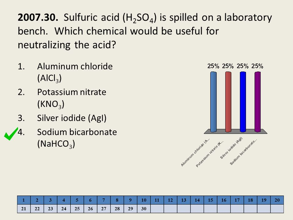 2007. 30. Sulfuric acid (H2SO4) is spilled on a laboratory bench