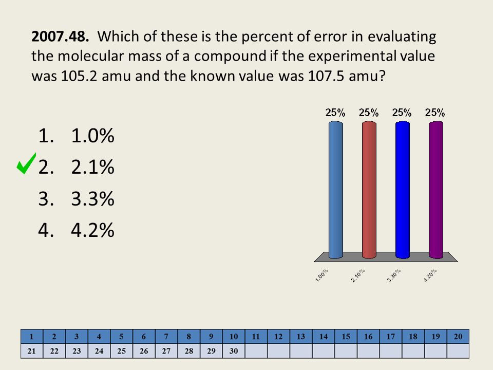 2007.48. Which of these is the percent of error in evaluating the molecular mass of a compound if the experimental value was 105.2 amu and the known value was 107.5 amu