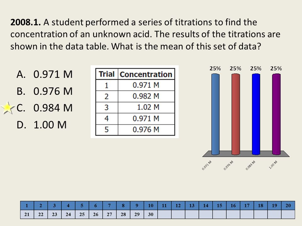 2008.1. A student performed a series of titrations to find the concentration of an unknown acid. The results of the titrations are shown in the data table. What is the mean of this set of data