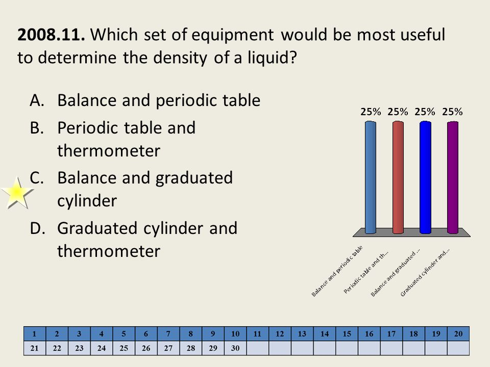 2008.11. Which set of equipment would be most useful to determine the density of a liquid