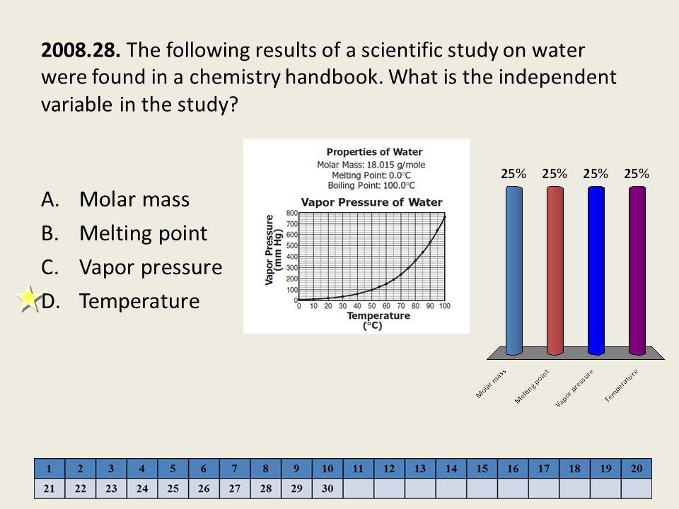 Molar mass Melting point Vapor pressure Temperature