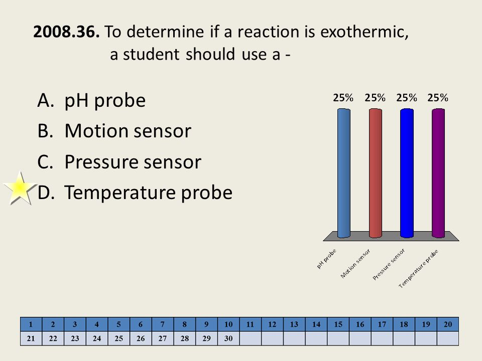 pH probe Motion sensor Pressure sensor Temperature probe