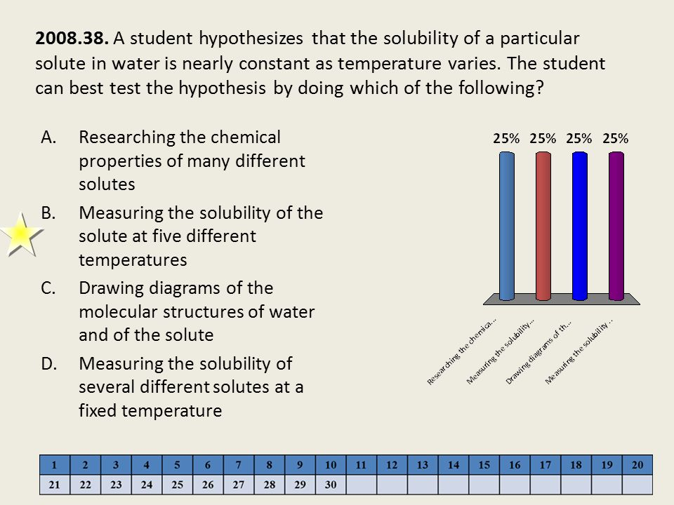 2008.38. A student hypothesizes that the solubility of a particular solute in water is nearly constant as temperature varies. The student can best test the hypothesis by doing which of the following