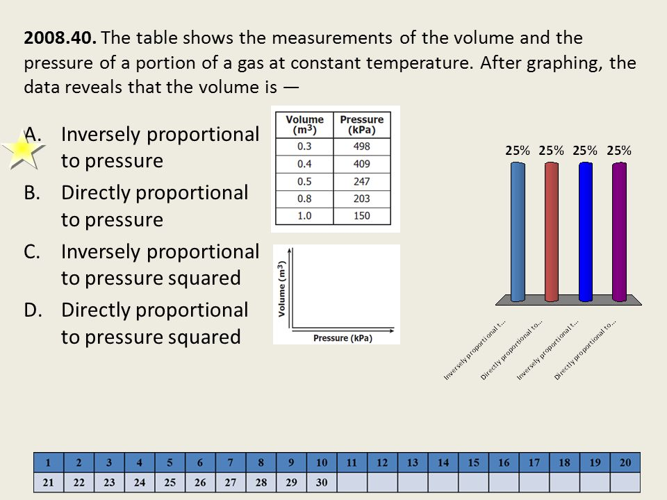 Inversely proportional to pressure Directly proportional to pressure