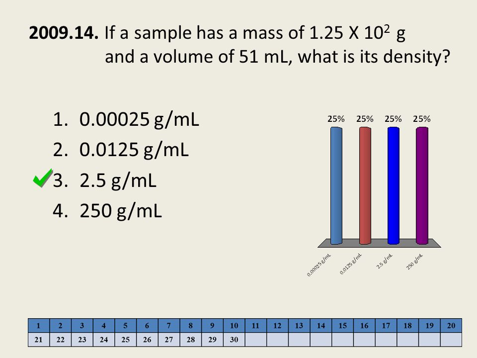 2009.14. If a sample has a mass of 1.25 X 102 g and a volume of 51 mL, what is its density