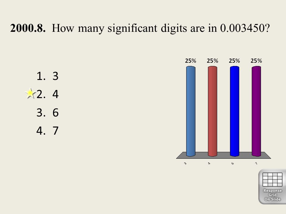 2000.8. How many significant digits are in 0.003450