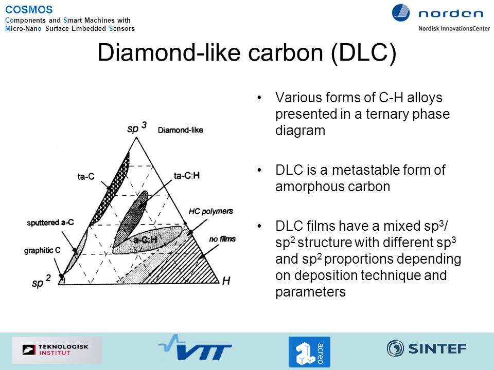 Amorphous Diamond Like Carbon Dlc