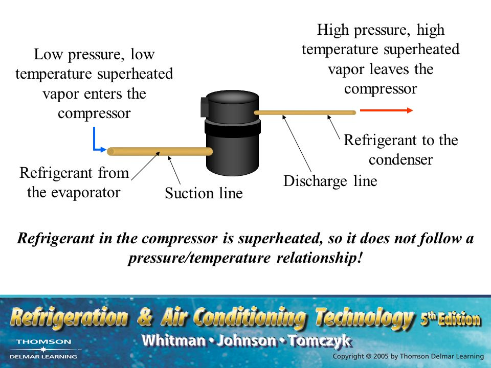 pressure temperature relationship for liquid refrigerants air