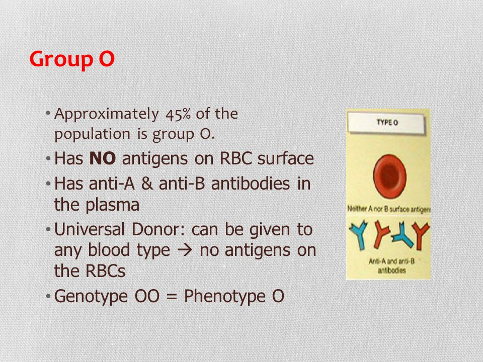 Group O Has NO antigens on RBC surface