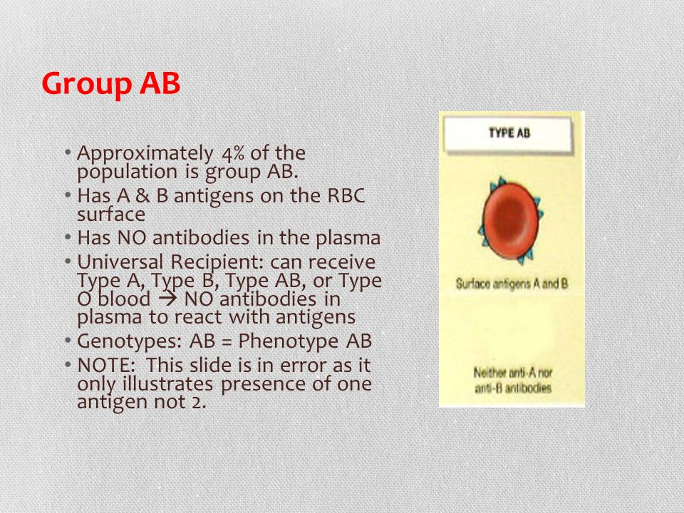 Group AB Approximately 4% of the population is group AB.