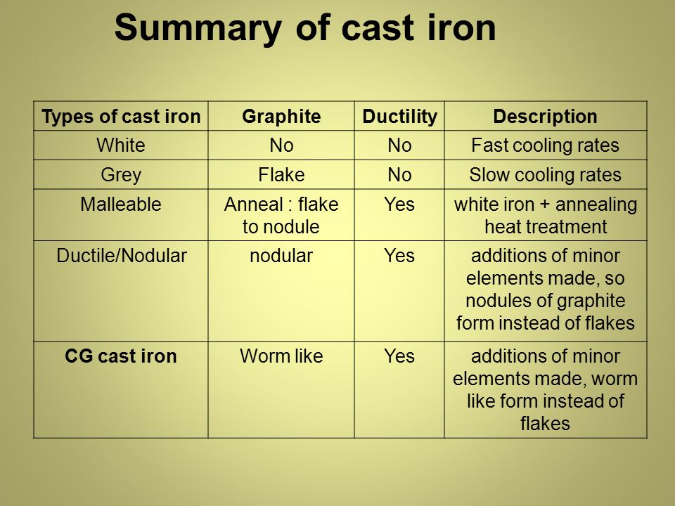 Types Of Iron ~ Physical metallurgy ebb ppt video online download