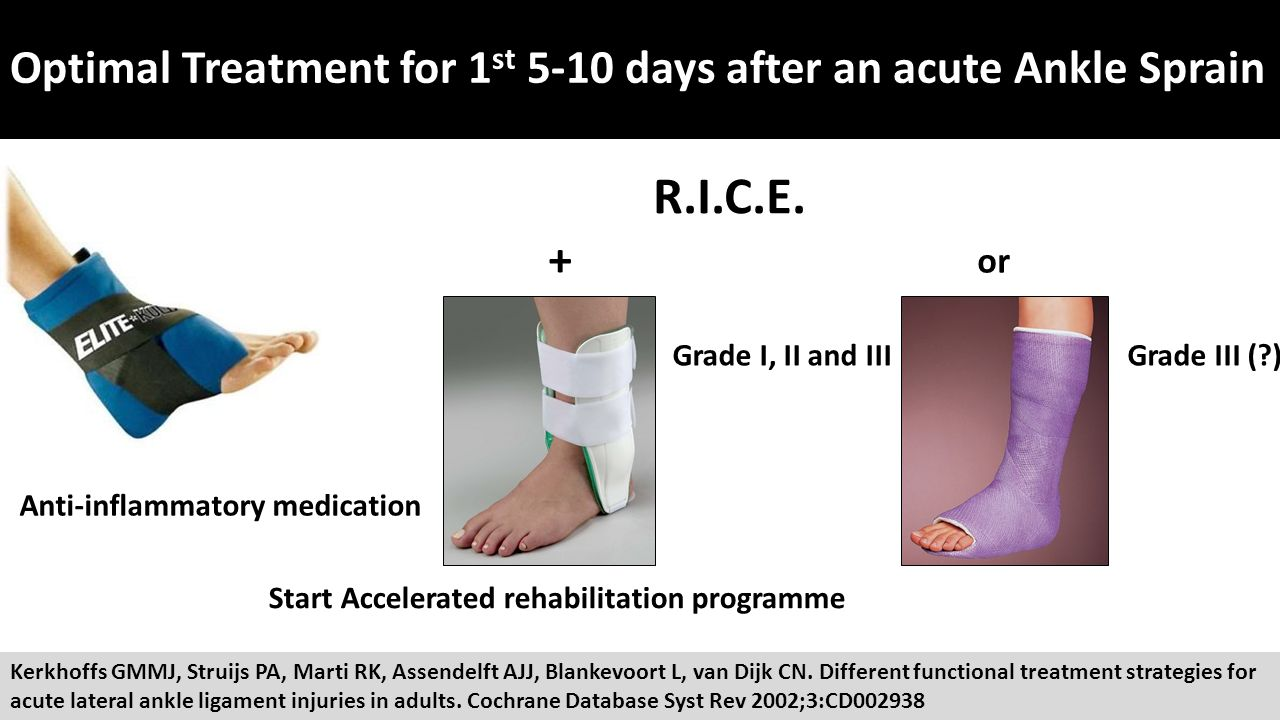 Grade 2 mcl sprain symptoms - Optimal Treatment For 1st 5 10 Days After An Acute Ankle Sprain