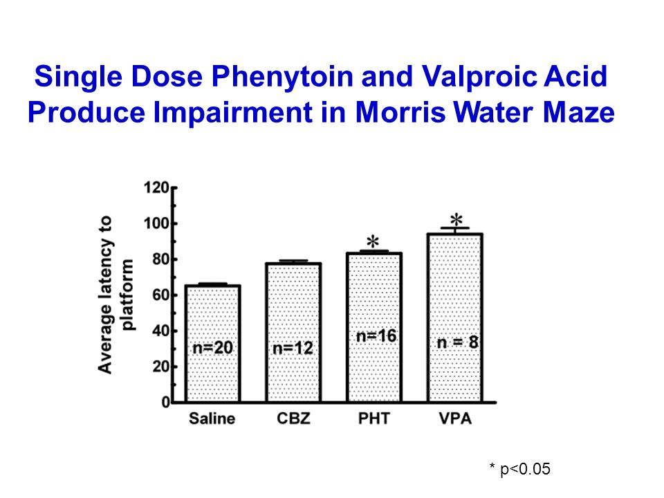 Valproic Acid Dose In Pregnancy