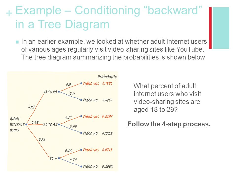 Chapter 5 probability what are the chances ppt video online example conditioning backward in a tree diagram ccuart Images