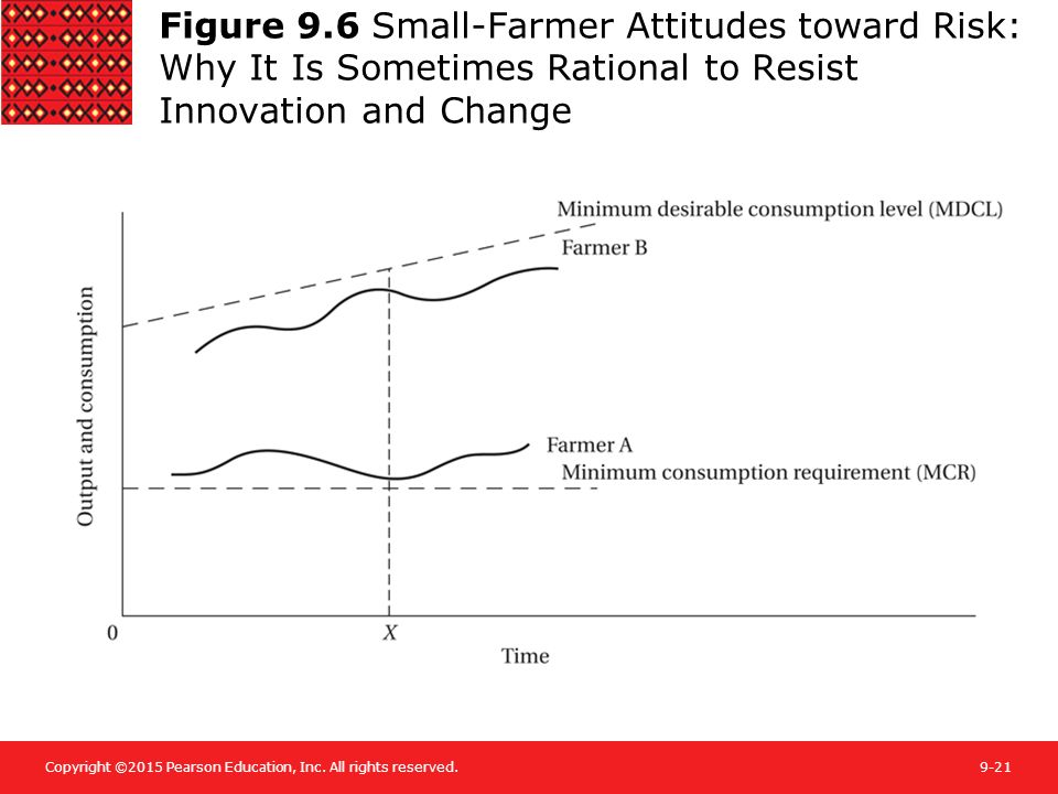 Figure 9.6 Small-Farmer Attitudes toward Risk: Why It Is Sometimes Rational to Resist Innovation and Change