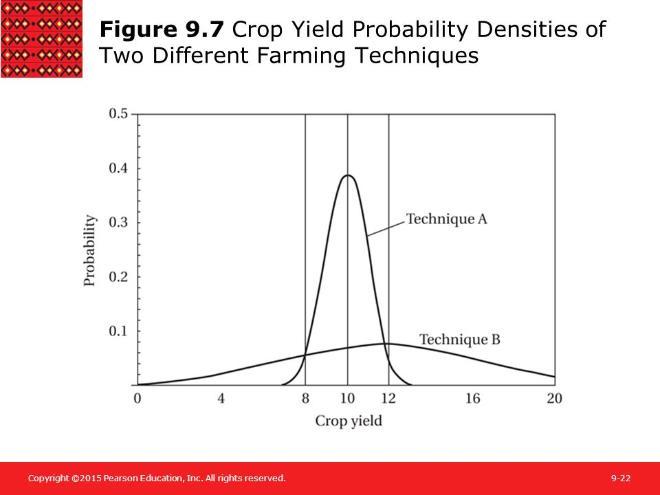 Figure 9.7 Crop Yield Probability Densities of Two Different Farming Techniques