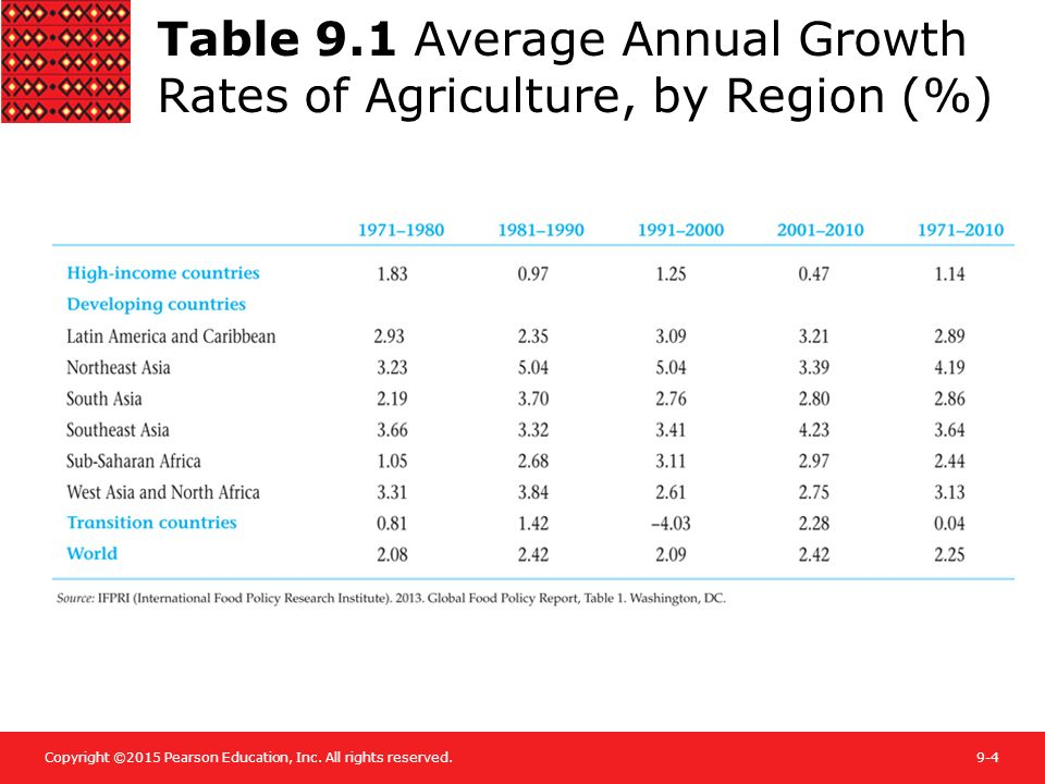 Table 9.1 Average Annual Growth Rates of Agriculture, by Region (%)