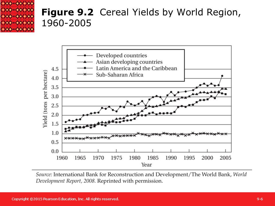 Figure 9.2 Cereal Yields by World Region, 1960-2005