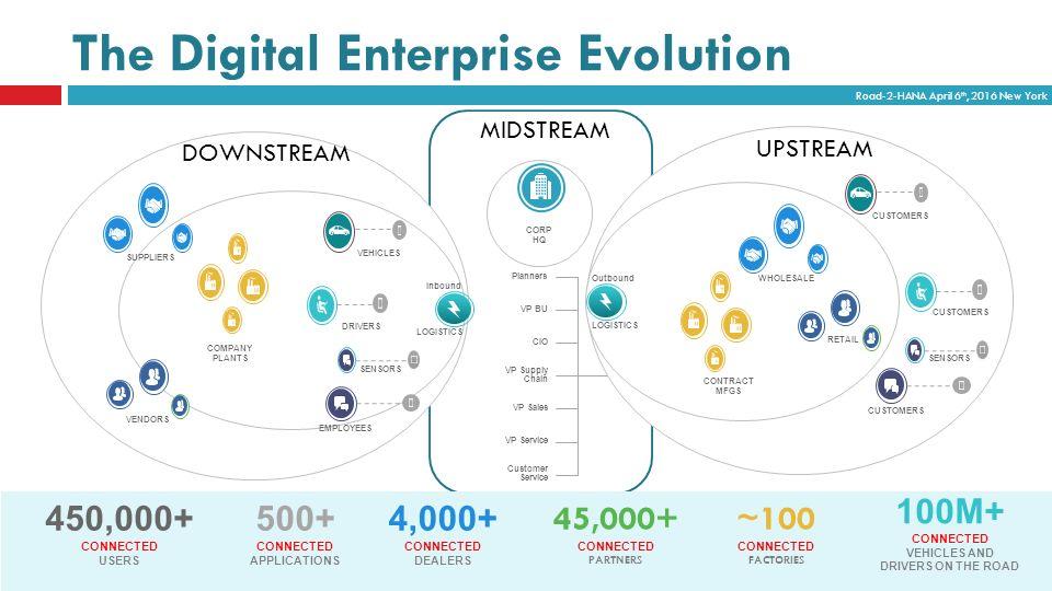 Big-Data IoT, VORA = Digital Enterprise