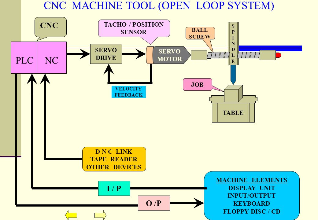 Project On Cnc Machines Ppt Download